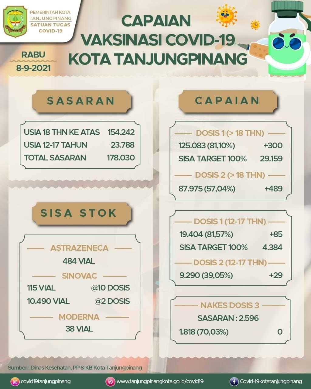 Tabel Capaian Vaksinasi Covid- 19 Di Kota Tanjungpinang.