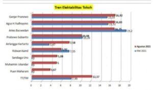 Hasil Survei Capres 2024 Terbaru (foto Montt)